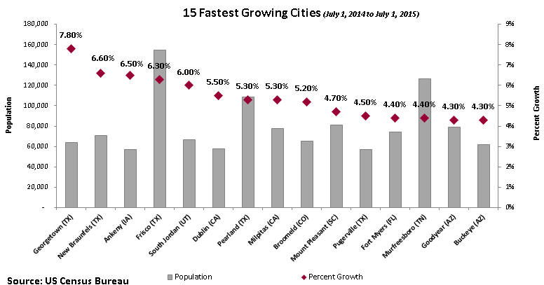 15 Fastest Growing Cities