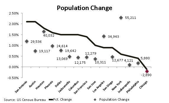 Top 15 Population Change