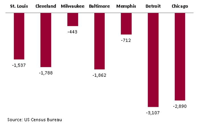Cities losing Population