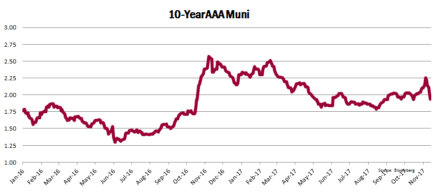 10-Year AAA Muni