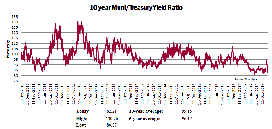 10 year Muni/Treasury Yield Ratio