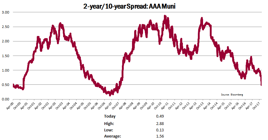 2-year/10-year Spread: AAA Muni