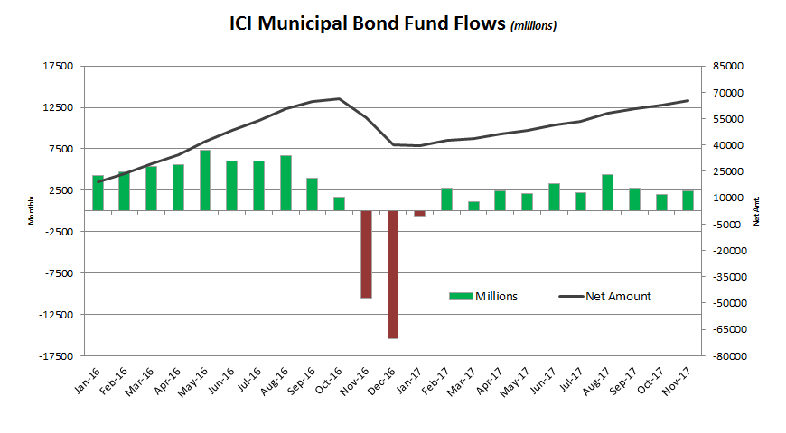 ICI Municipal Bond Fund Flows