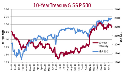 10 year Treasury and S&P 500
