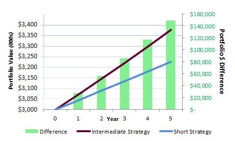 ZIRP Dilemma chart