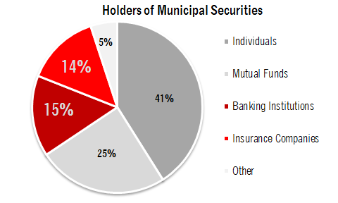 Holders of Municipal Securities