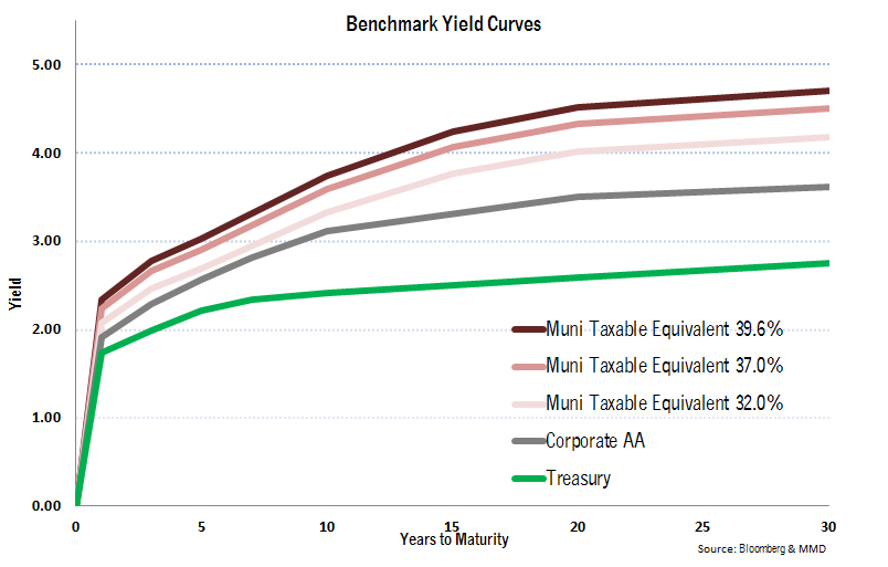 Tax-Exempt Muni Benchmark Yield Curves
