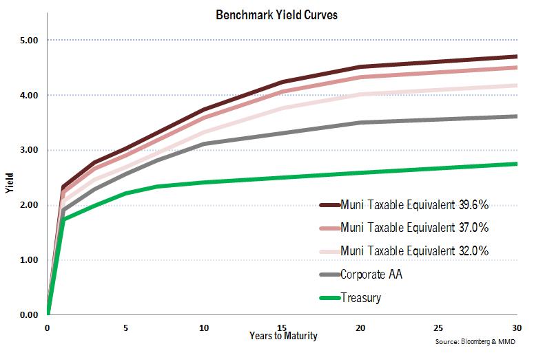 Tax-Exempt Muni Benchmark Yield Curves