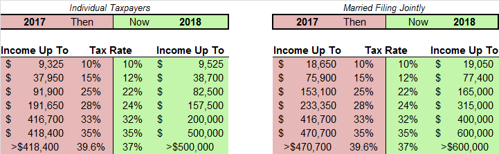 Tax Rate Changes 2017-2018