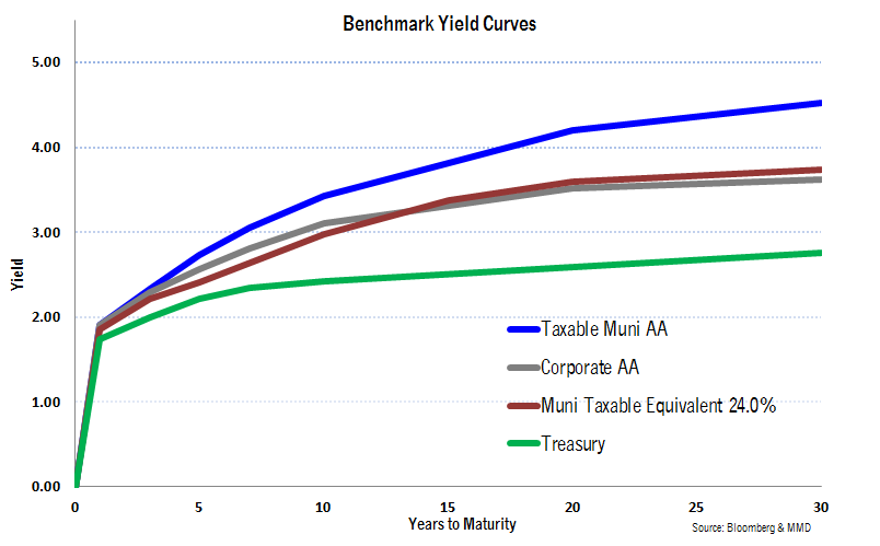 Taxable Muni Benchmark Yield Curves