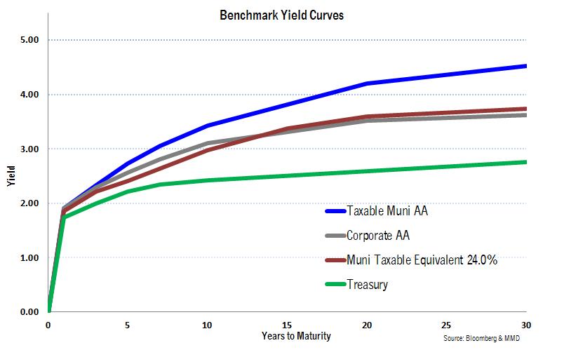 Taxable Muni Benchmark Yield Curves